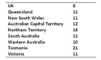 How many public holidays do you get in Australia compared to the UK?