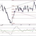 UK Sterling / Australian Dollar currency exhange rate update
