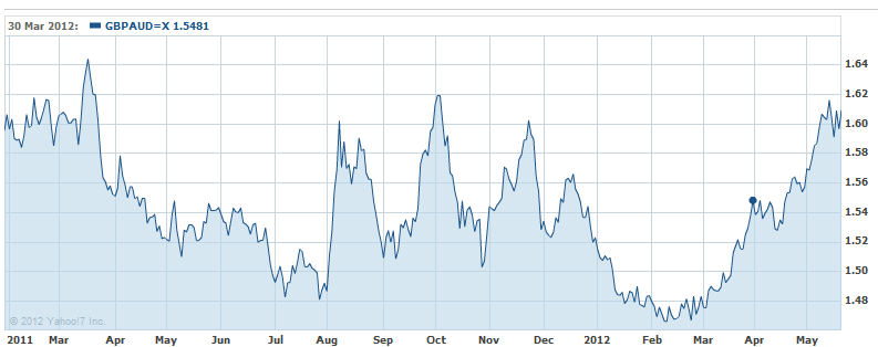 Currency - GBP / Australian Dollar