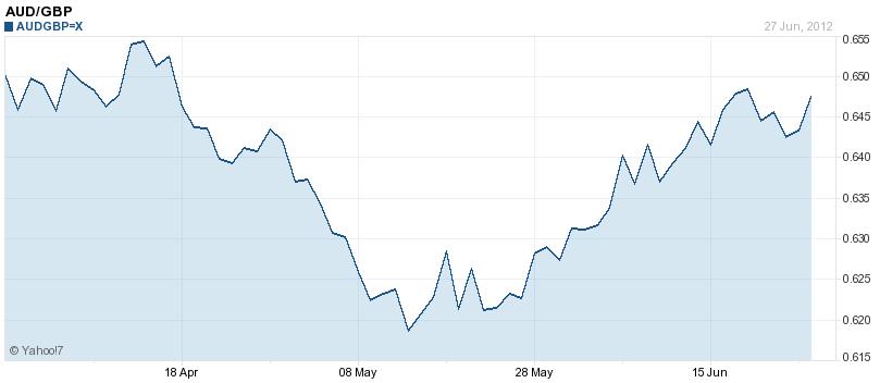 Sydney forex exchange rates