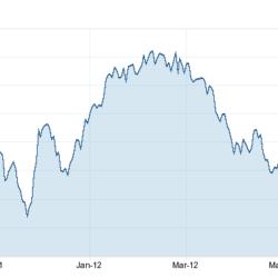 Australian Dollar Uk Pound Time To Buy