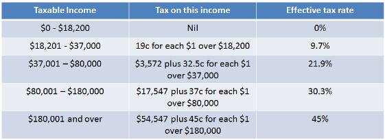 Table detailing the Individual income tax rates for Australian residents for the financial year 2012-13