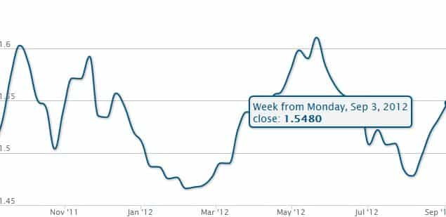Australian forex exchange rates