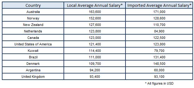 australia mining salaries compared