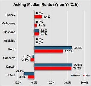 perth darwin rental prices