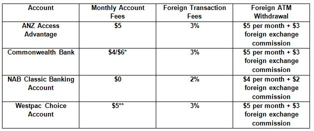 australian bank current or transaction account rate comparison