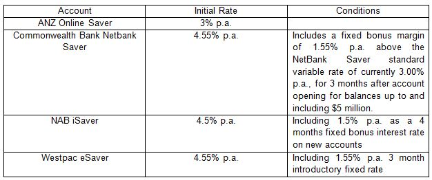 australian bank savings account rate comparison