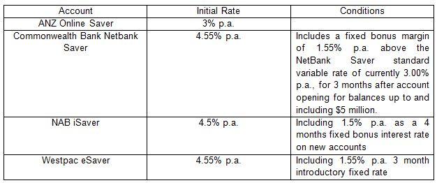 australian bank savings account rate comparison