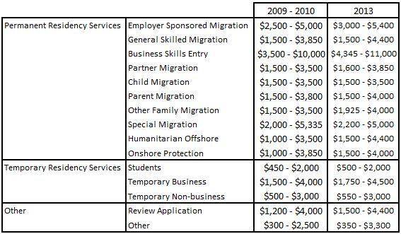 Australian migration agent costs 2013