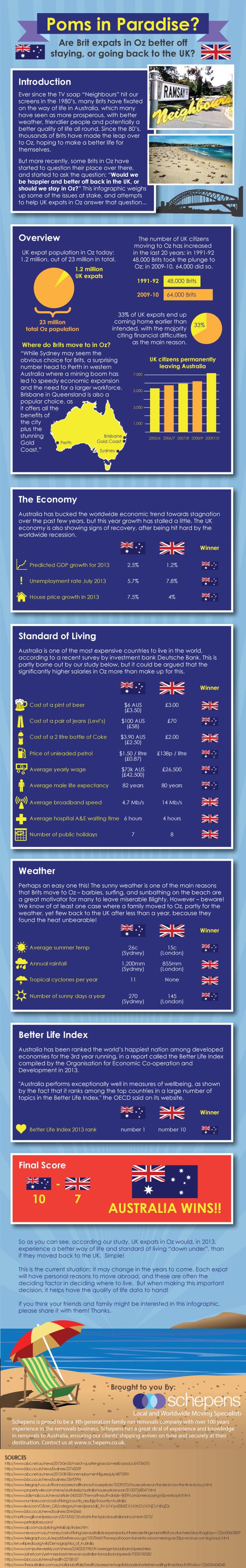 Britian vs australia