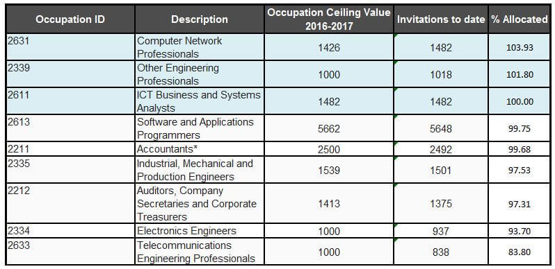 Australian Occupations SOL Reaching Ceiling