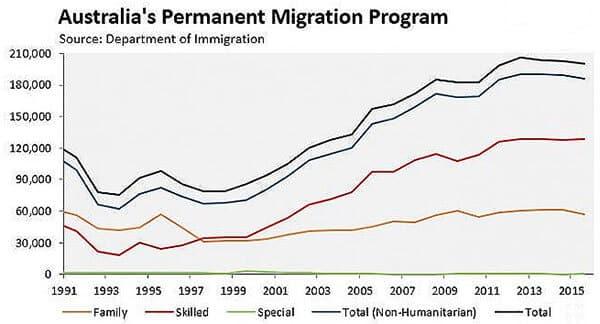 2017 - 2019 Australian Migration Intake