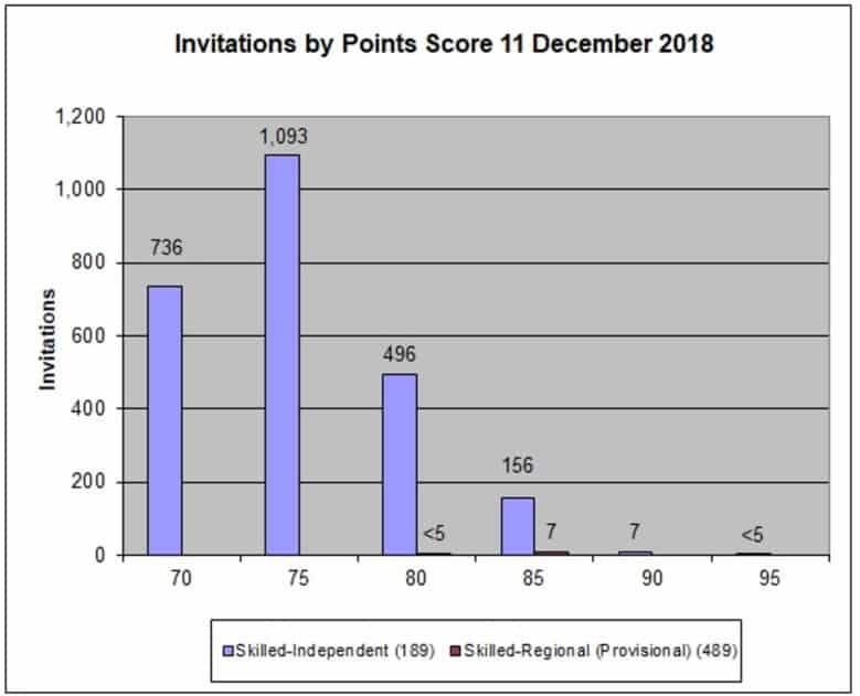 Australia Visa invitation by point score graph