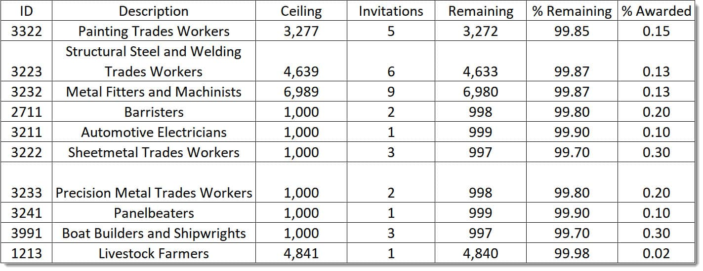 Top 10 Least Popular Australian Migration Occupations