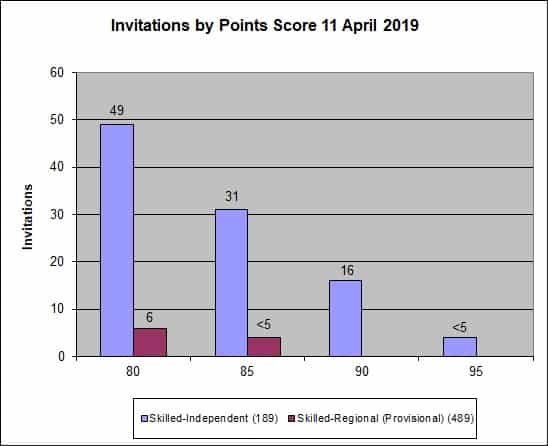 Skills Select Invitation Rounds – April 2019