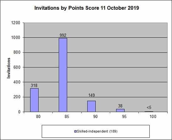 Australia visa invitations by point score October 2019