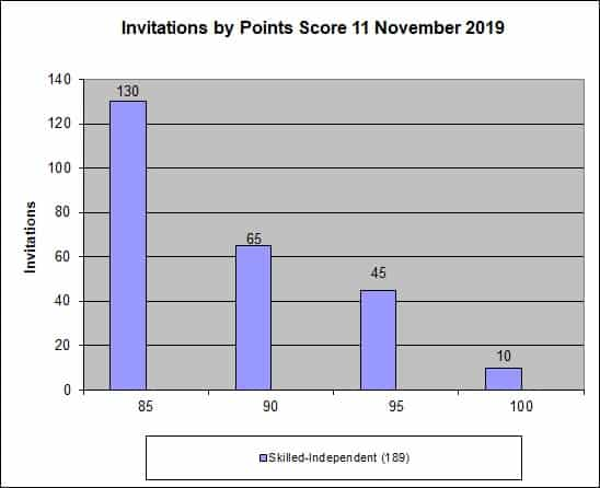 SkillSelect-November-2019-invitation-rounds