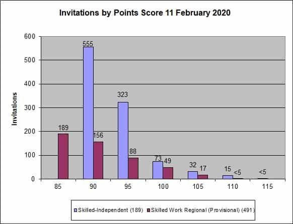 SkillSelect - February 2020 - Invitation Rounds