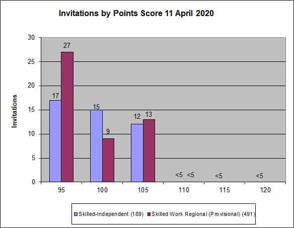 Skillselect Invitation Rounds – April 2020